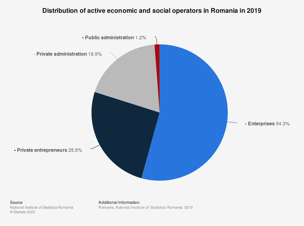 Statistic: Distribution of active economic and social operators in Romania in 2019 | Statista
