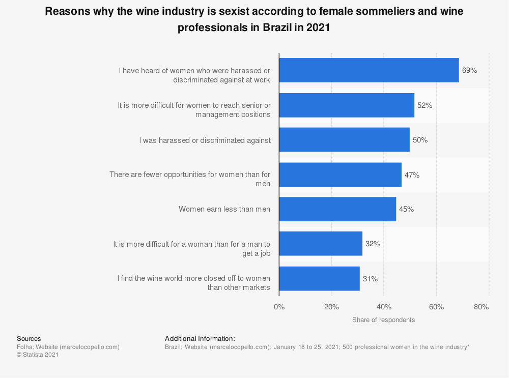 Statistic: Reasons why the wine industry is sexist according to female sommeliers and wine professionals in Brazil in 2021   Statista