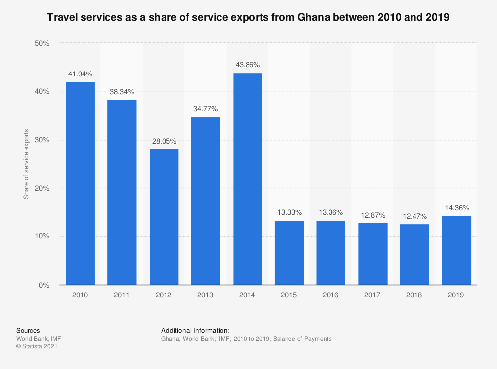 Statistic: Travel services as a share of service exports from Ghana between 2010 and 2019 | Statista
