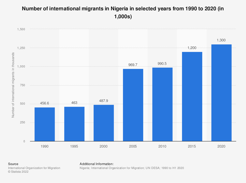 Statistic: Number of international migrants in Nigeria in selected years from 1990 to 2020 (in 1,000s)   Statista