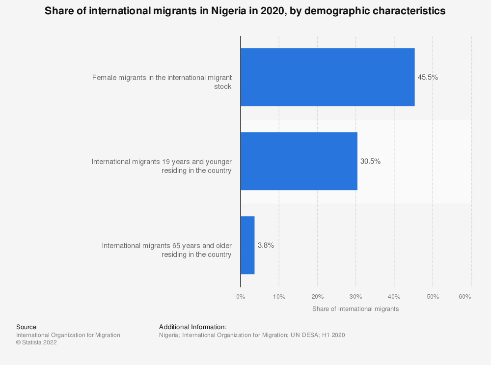 Statistic: Share of international migrants in Nigeria in 2020, by demographic characteristics | Statista