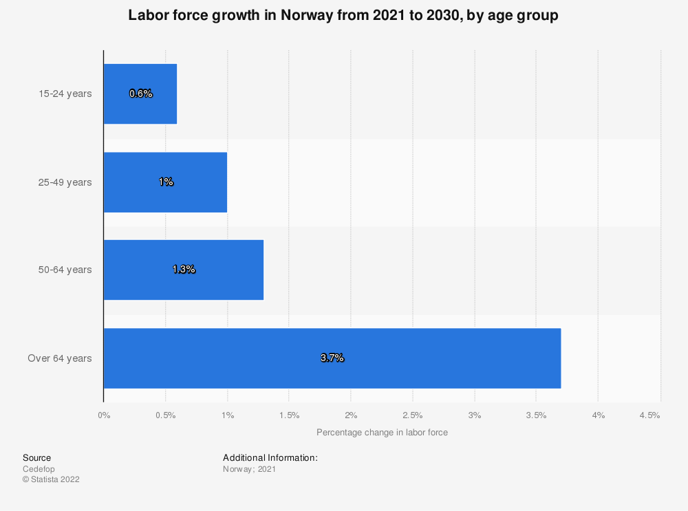 Statistic: Labor force growth in Norway from 2021 to 2030, by age group   Statista