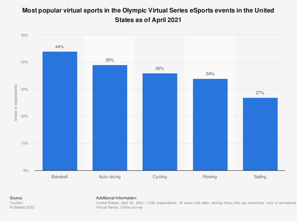 Statistic: Most popular virtual sports in the Olympic Virtual Series eSports events in the United States as of April 2021 | Statista