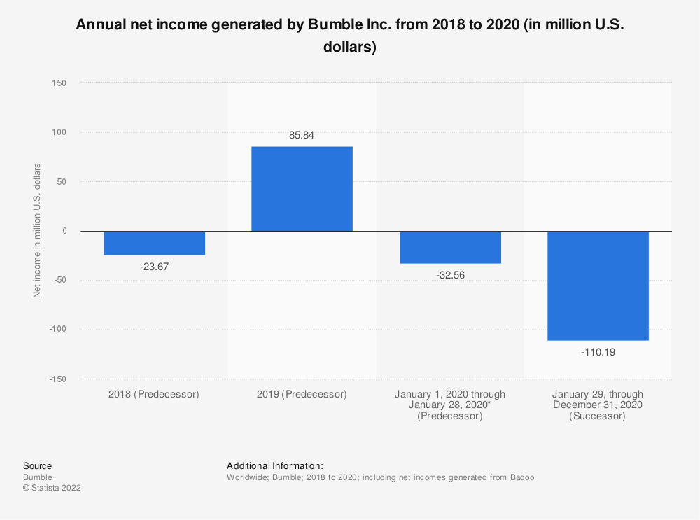 Statistic: Annual net income generated by Bumble Inc. from 2018 to 2020 (in million U.S. dollars)   Statista