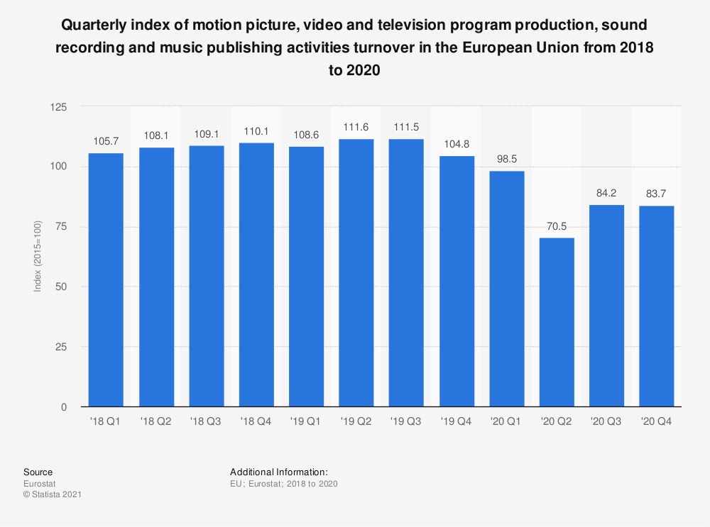 Statistic: Quarterly index of motion picture, video and television program production, sound recording and music publishing activities turnover in the European Union from 2018 to 2020 | Statista