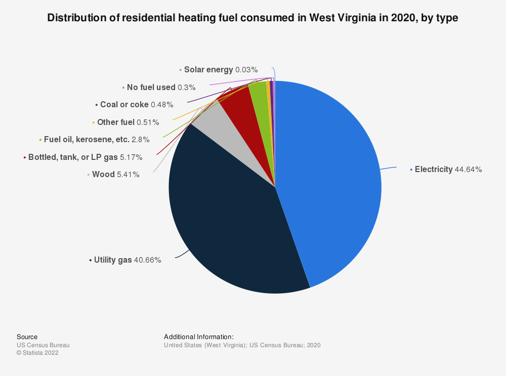 Statistic: Distribution of residential heating fuel consumed in West Virginia in 2019, by type | Statista
