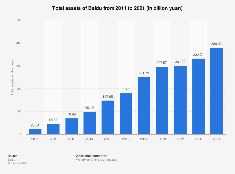 Statistic: Total assets of Baidu from 2010 to 2020 (in billion yuan)   Statista