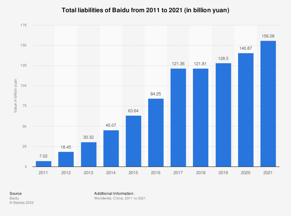 Statistic: Total liabilities of Baidu from 2010 to 2020 (in billion yuan) | Statista