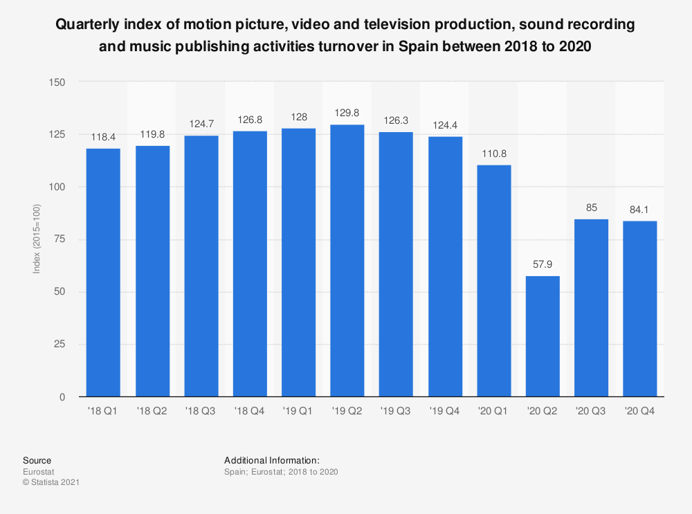 Statistic: Quarterly index of motion picture, video and television production, sound recording and music publishing activities turnover in Spain between 2018 to 2020 | Statista