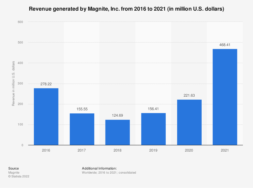 Statistic: Revenue generated by Magnite, Inc. from 2016 to 2020 (in million U.S. dollars) | Statista