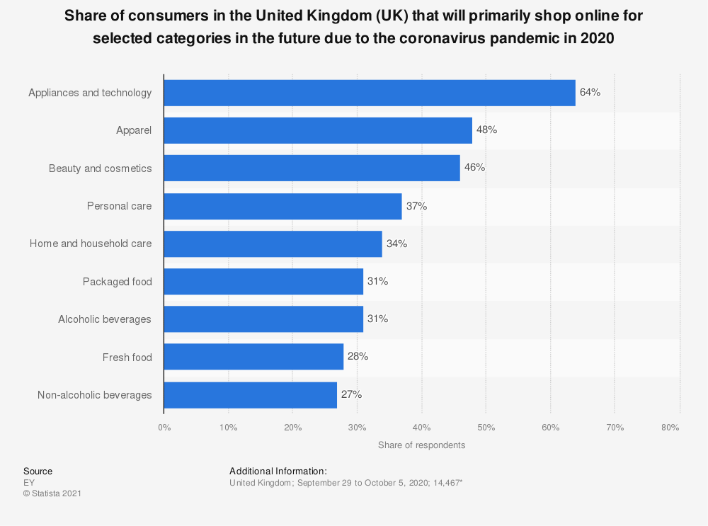 Statistic: Share of consumers in the United Kingdom (UK) that will primarily shop online for selected categories in the future due to the coronavirus pandemic in 2020 | Statista