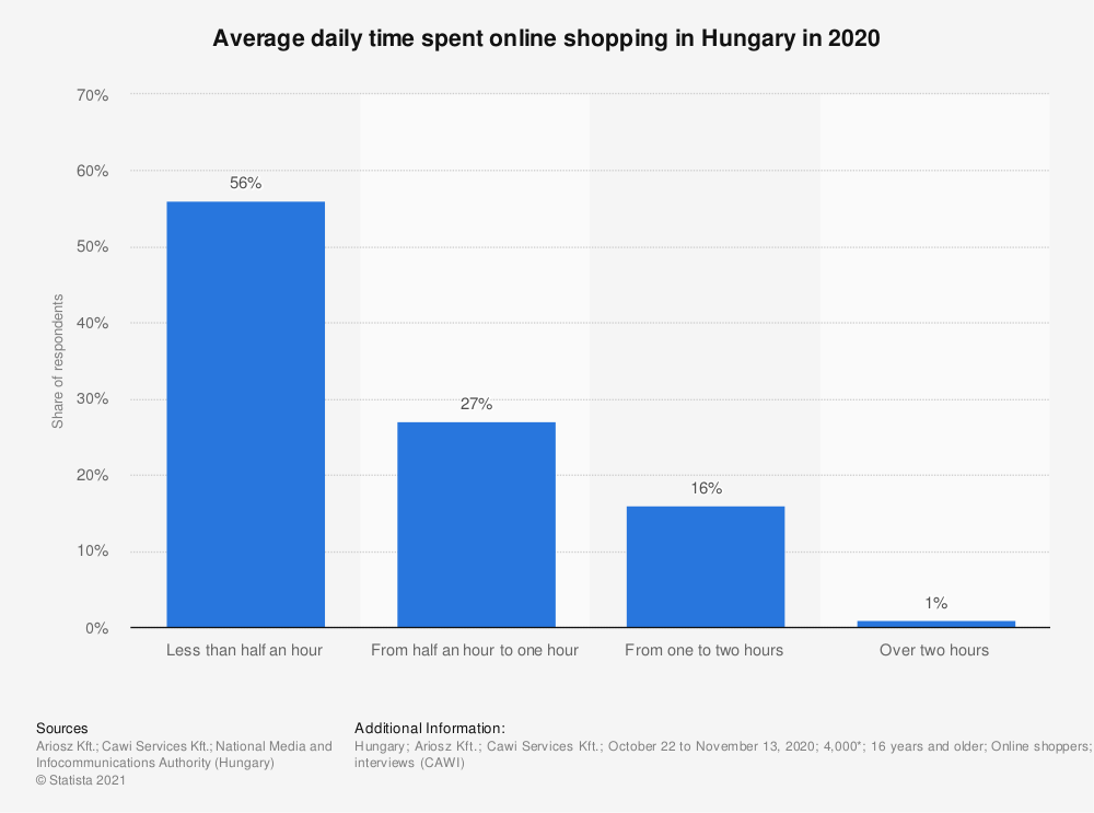 Statistic: Average daily time spent online shopping in Hungary in 2020 | Statista