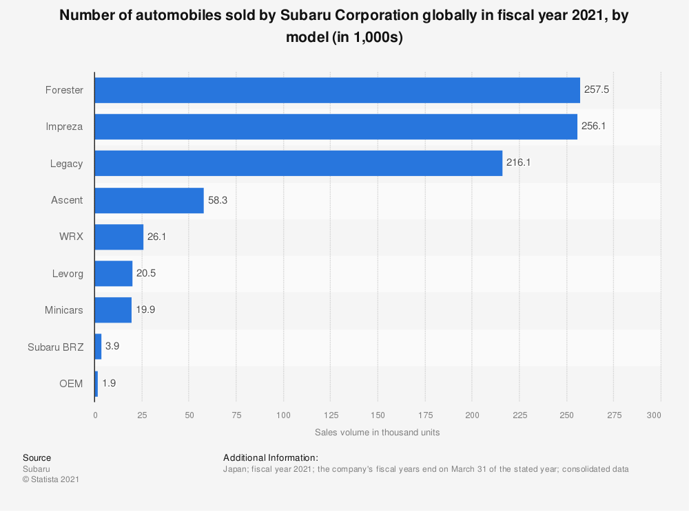 Statistic: Number of automobiles sold by Subaru Corporation globally in fiscal year 2020, by model (in 1,000s)   Statista