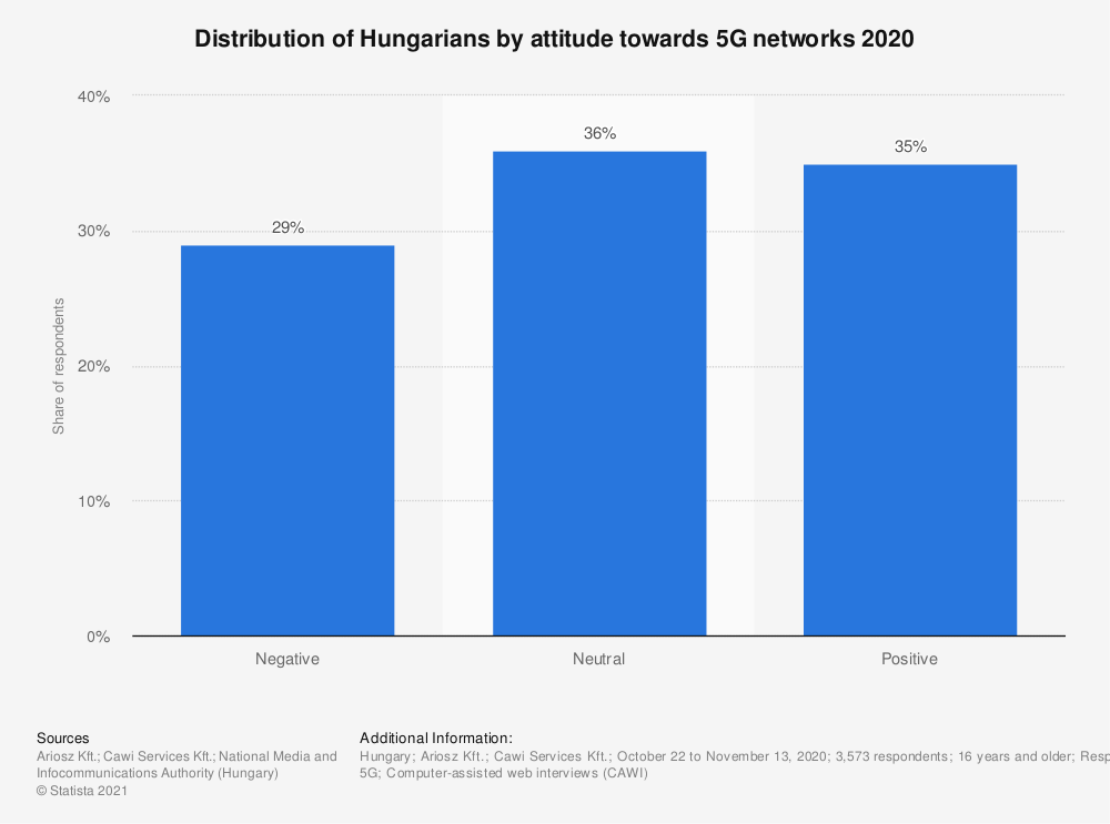 Statistic: Distribution of Hungarians by attitude towards 5G networks 2020 | Statista
