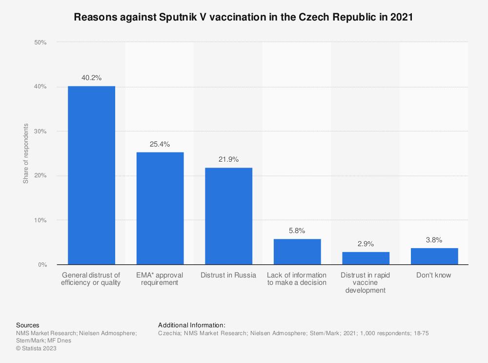 Statistic: Reasons against Sputnik V vaccination in the Czech Republic in 2021 | Statista