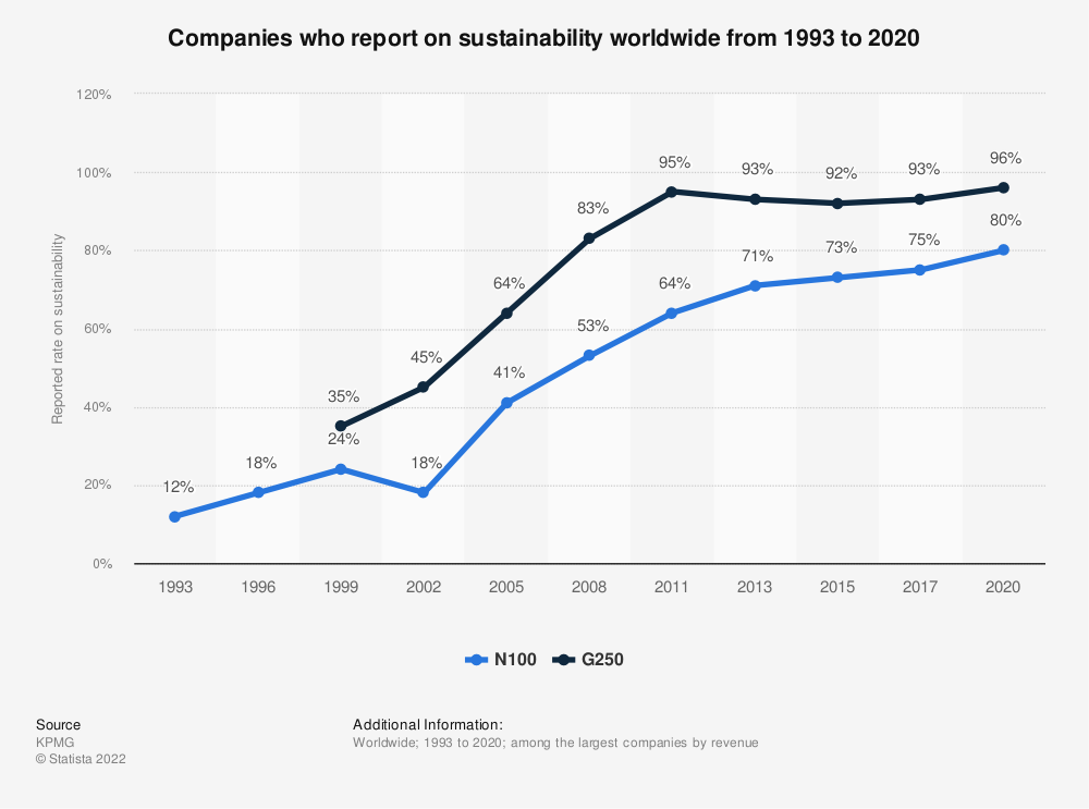 Statistic: Companies who report on sustainability worldwide from 1993 to 2020   Statista