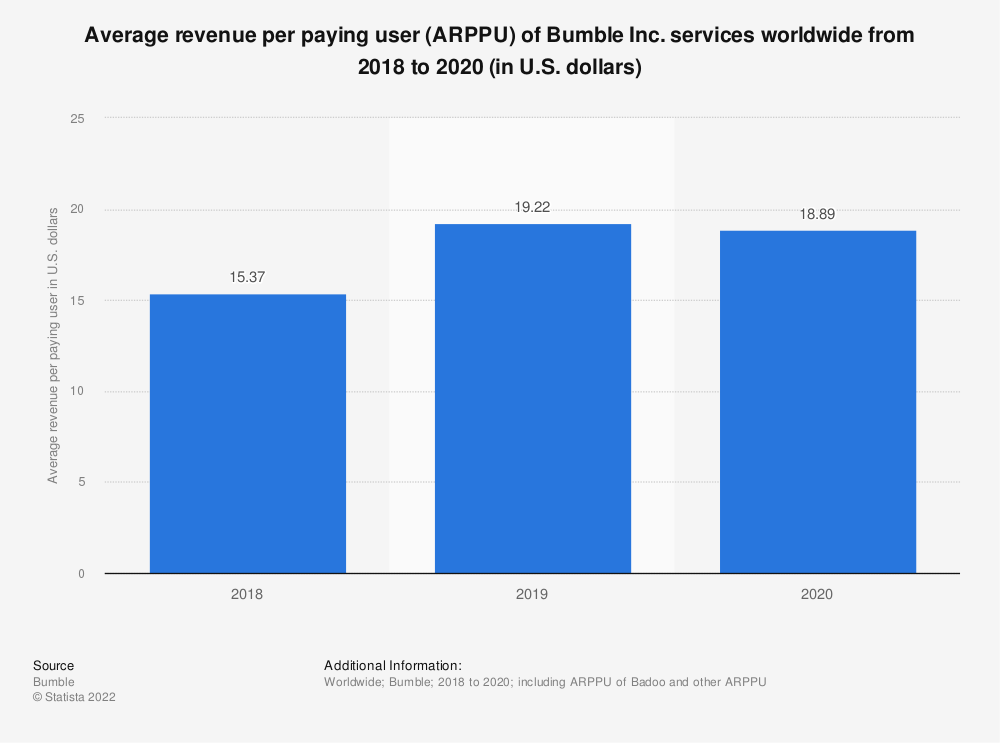 Statistic: Average revenue per paying user (ARPPU) of Bumble Inc. services worldwide from 2018 to 2020 (in U.S. dollars) | Statista