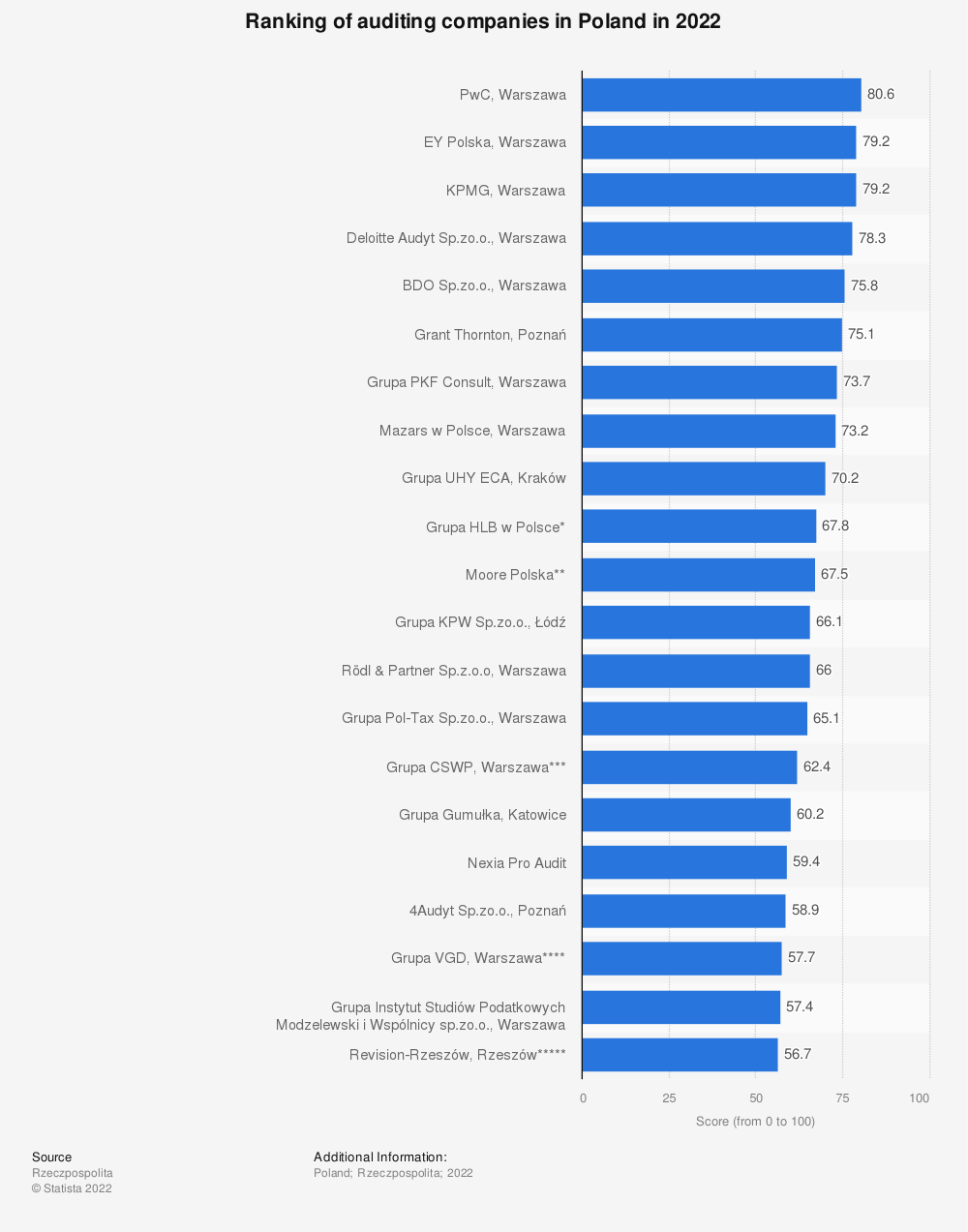 Statistic: Ranking of auditing companies in Poland in 2021   Statista