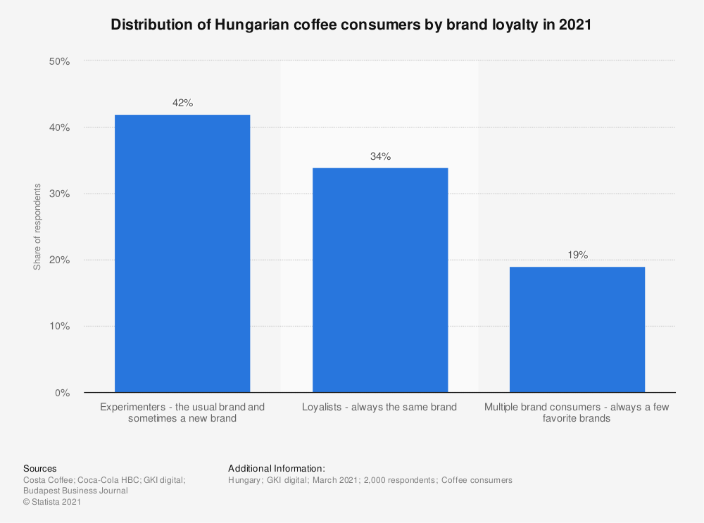 Statistic: Distribution of Hungarian coffee consumers by brand loyalty in 2021   Statista