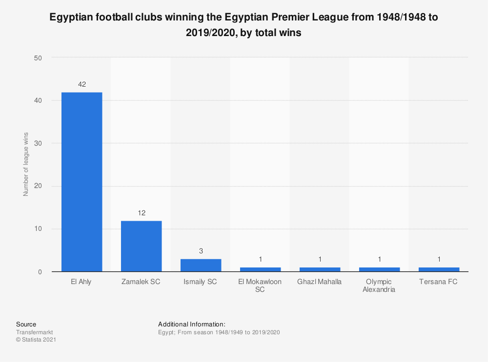 Statistic: Egyptian football clubs winning the Egyptian Premier League from 1948/1948 to 2019/2020, by total wins   Statista