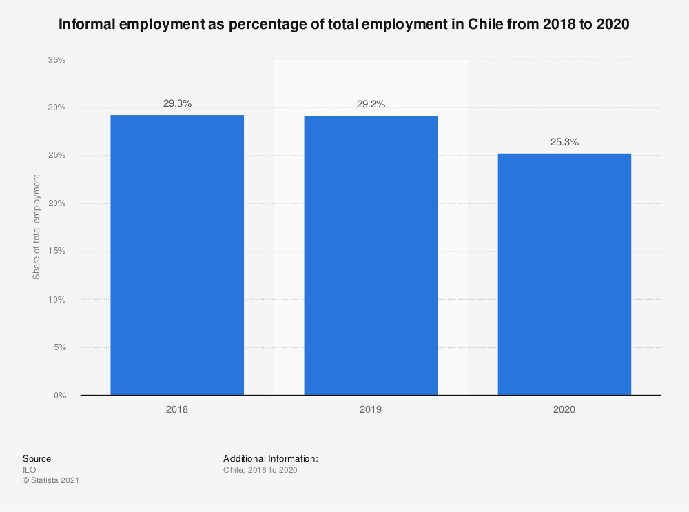 Statistic: Informal employment as percentage of total employment in Chile from 2018 to 2020   Statista