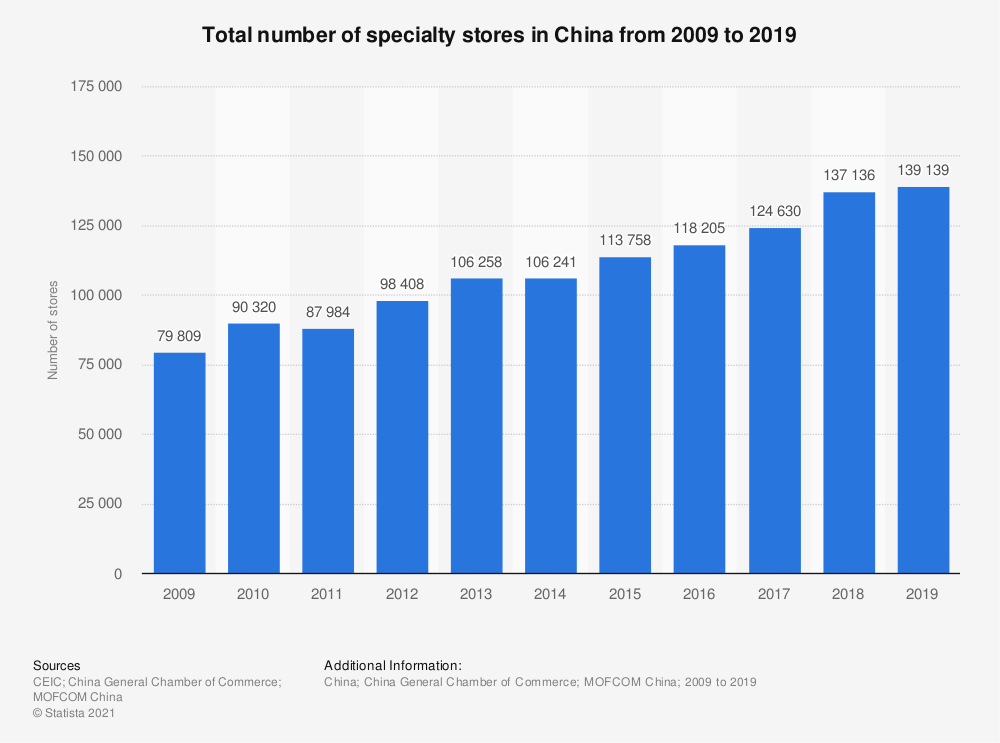Statistic: Total number of specialty stores in China from 2009 to 2019   Statista