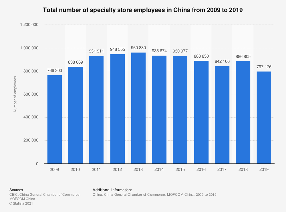 Statistic: Total number of specialty store employees in China from 2009 to 2019   Statista