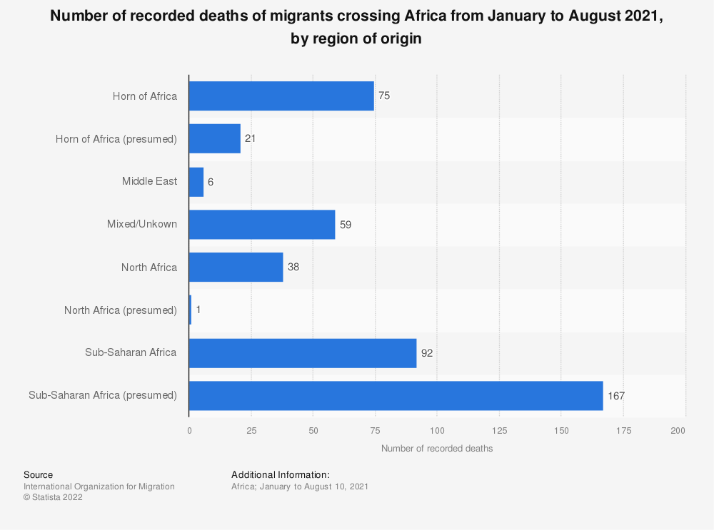 Statistic: Number of recorded deaths of migrants crossing Africa from January to August 2021, by region of origin | Statista