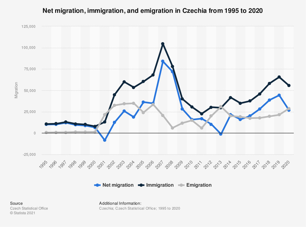 Statistic: Net migration in the Czech Republic from 2010 to 2020 | Statista