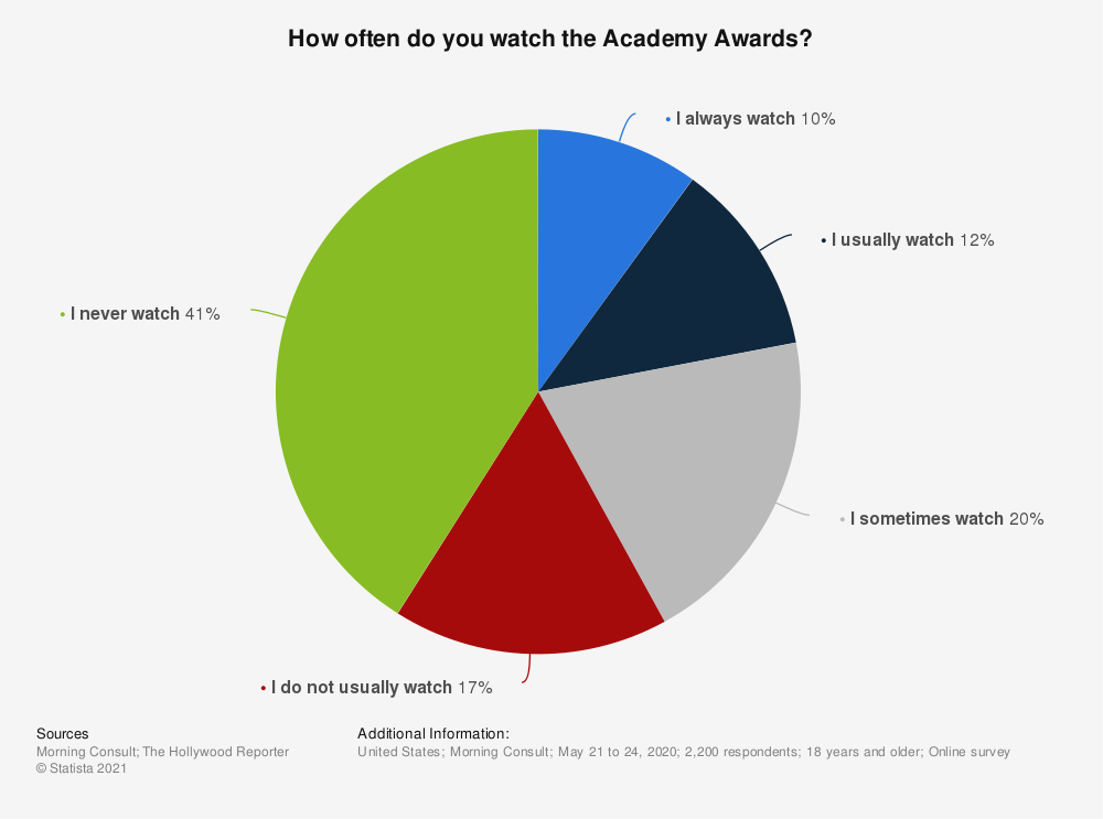 Statistic: How often do you watch the Academy Awards?   Statista