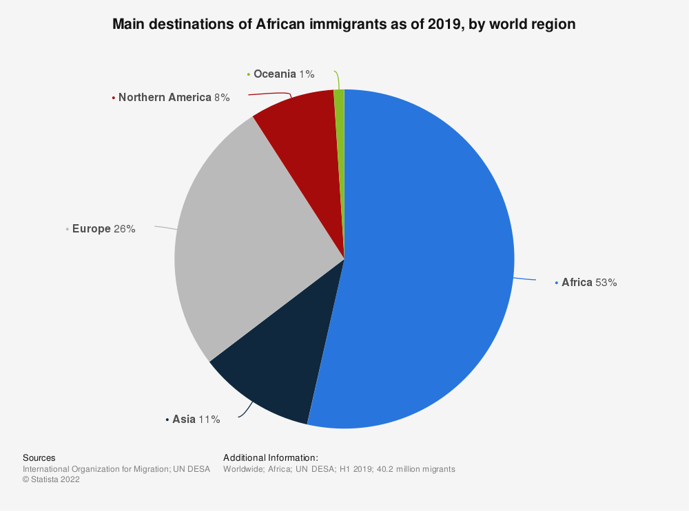 Statistic: Main destinations of African immigrants as of 2019, by world region | Statista