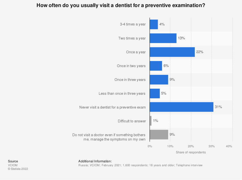 Statistic: How often do you usually visit a dentist for a preventive examination? | Statista