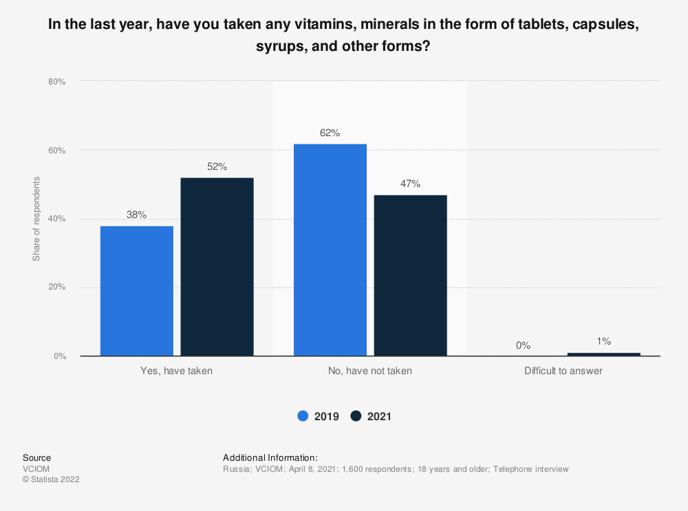 Statistic: In the last year, have you taken any vitamins, minerals in the form of tablets, capsules, syrups, and other forms?   Statista