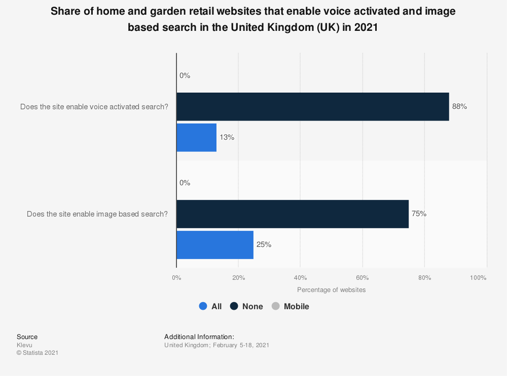 Statistic: Share of home and garden retail websites that enable voice activated and image based search in the United Kingdom (UK) in 2021 | Statista