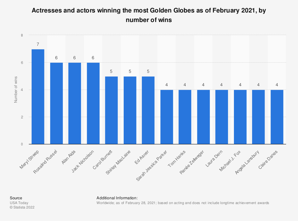 Statistic: Actresses and actors winning the most Golden Globes as of February 2021, by number of wins | Statista