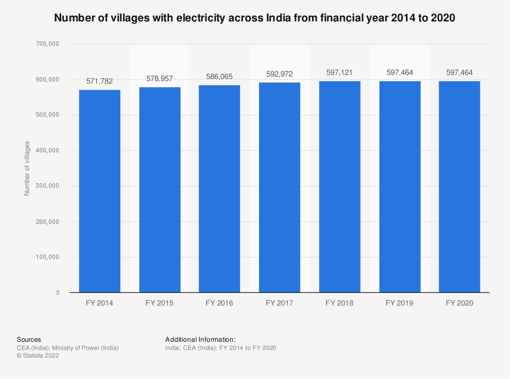 Statistic: Number of villages with electricity across India from financial year 2014 to 2019   Statista