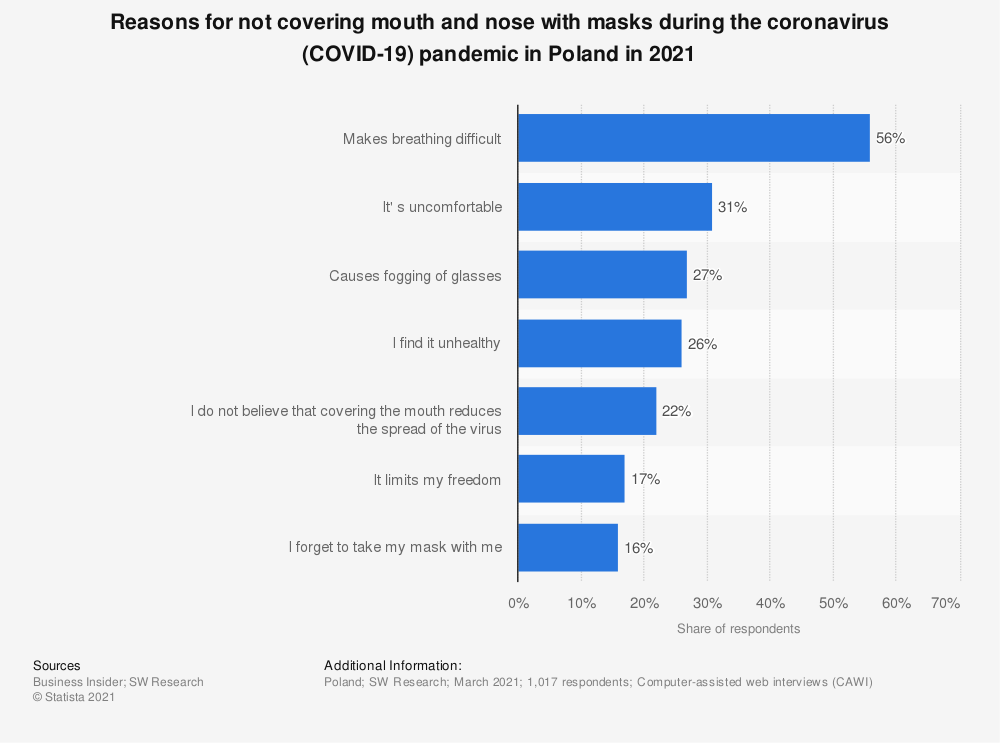 Statistic: Reasons for not covering mouth and nose with masks  during the coronavirus (COVID-19) pandemic in Poland in 2021 | Statista