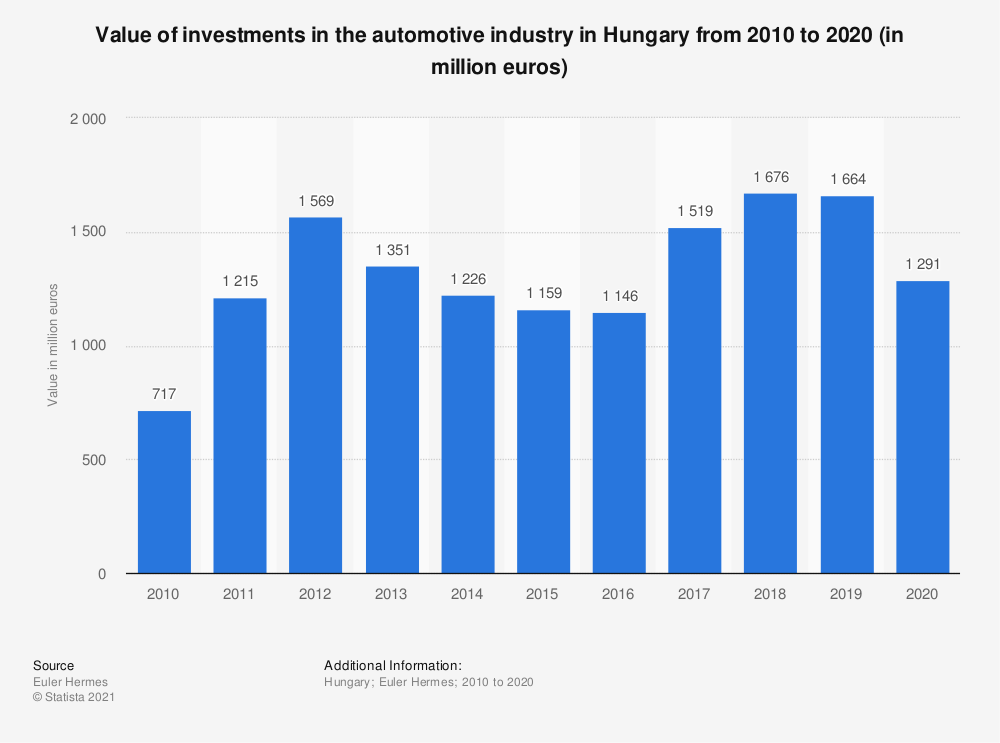 Statistic: Value of investments in the automotive industry in Hungary from 2010 to 2020 (in million euros)   Statista
