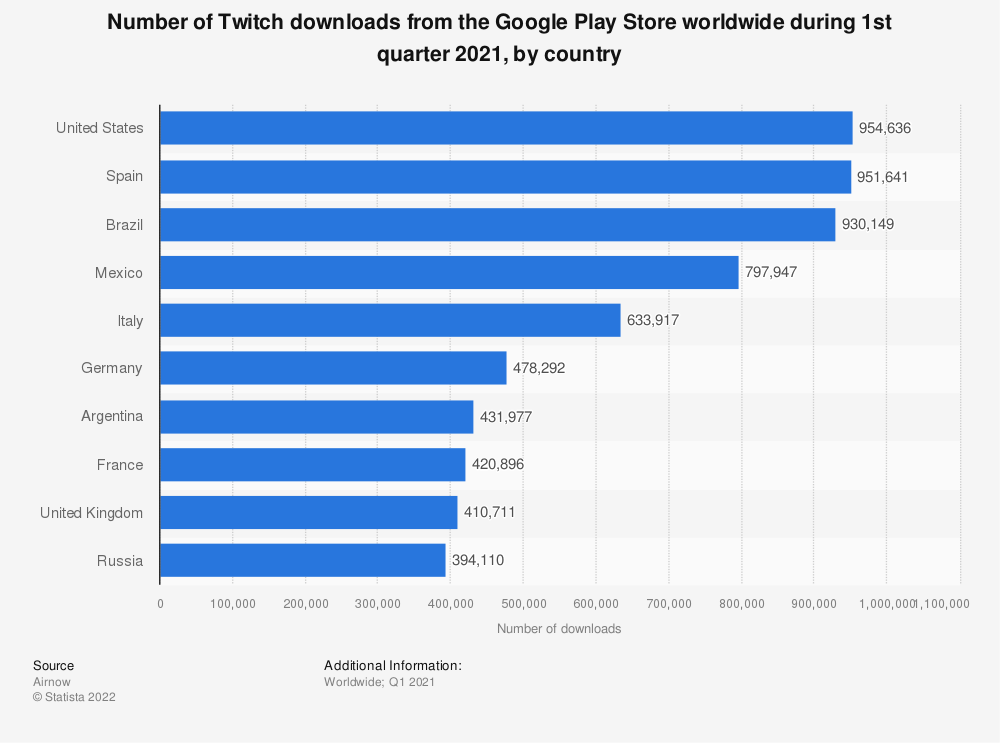 Statistic: Number of Twitch downloads from the Google Play Store worldwide during 1st quarter 2021, by country | Statista