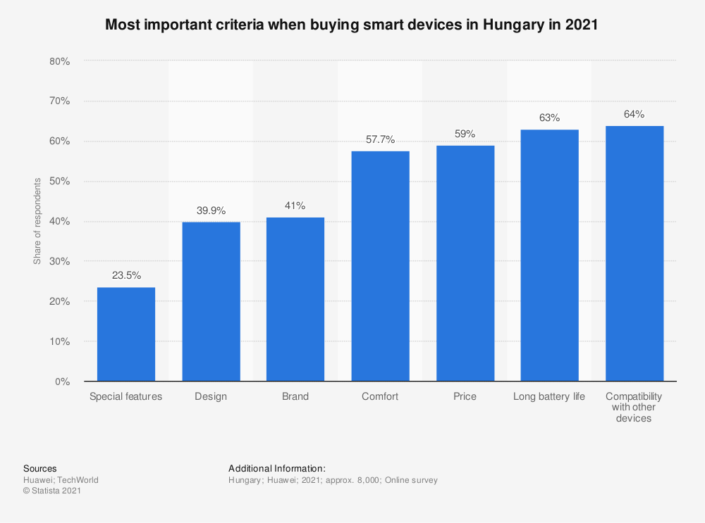 Statistic: Most important criteria when buying smart devices in Hungary in 2021   Statista