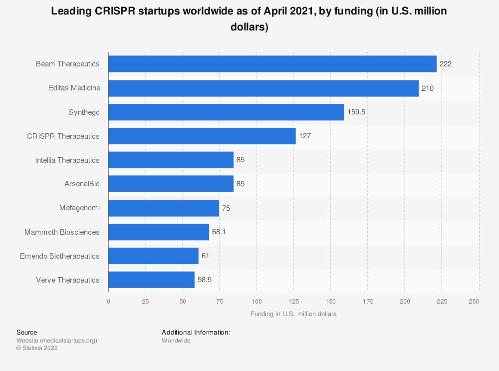 Statistic: Leading CRISPR startups worldwide as of April 2021, by funding (in U.S. million dollars) | Statista
