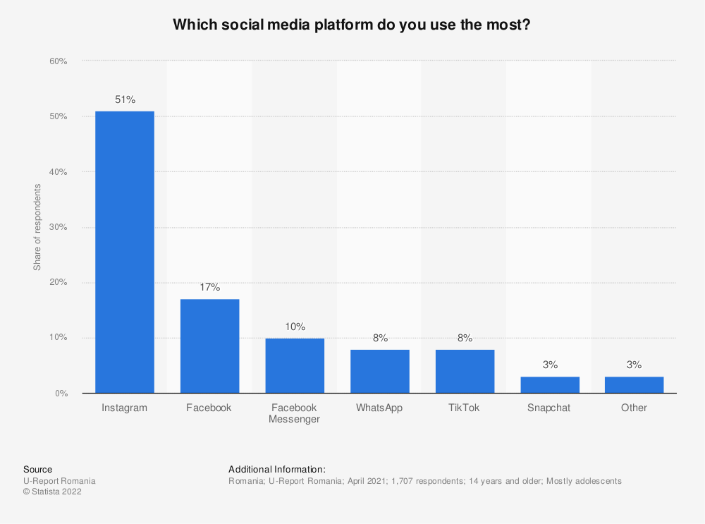 Statistic: Which social media platform do you use the most?   Statista