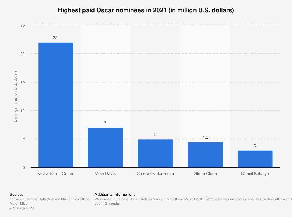 Statistic: Highest paid Oscar nominees in 2021 (in million U.S. dollars) | Statista