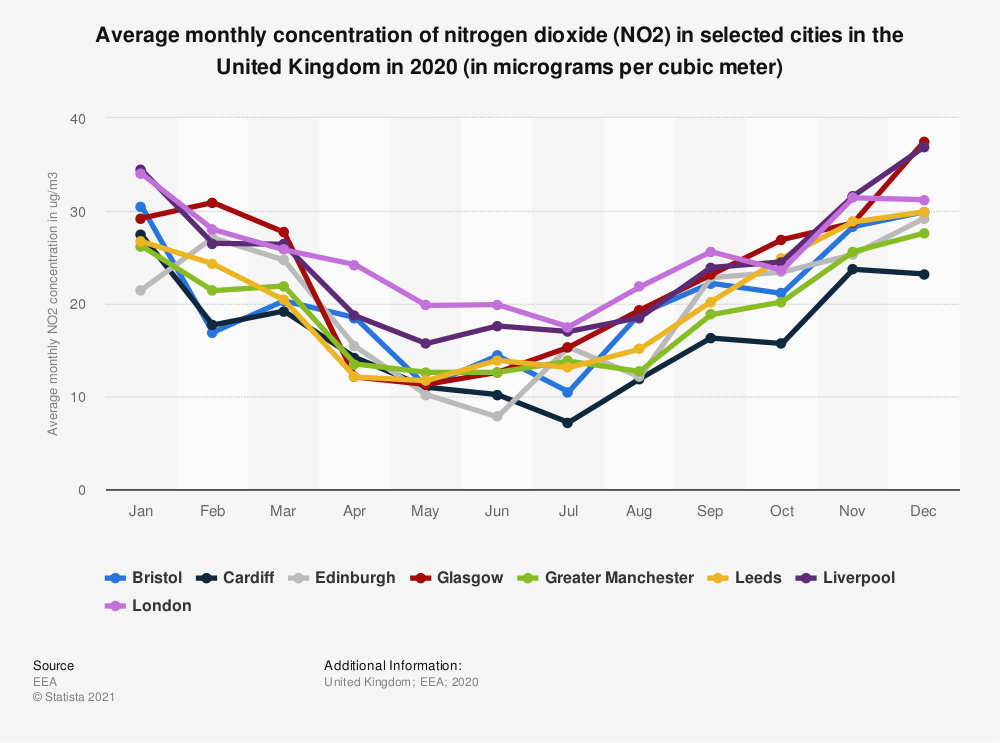 Statistic: Average monthly concentration of nitrogen dioxide (NO2) in selected cities in the United Kingdom in 2020 (in micrograms per cubic meter)   Statista