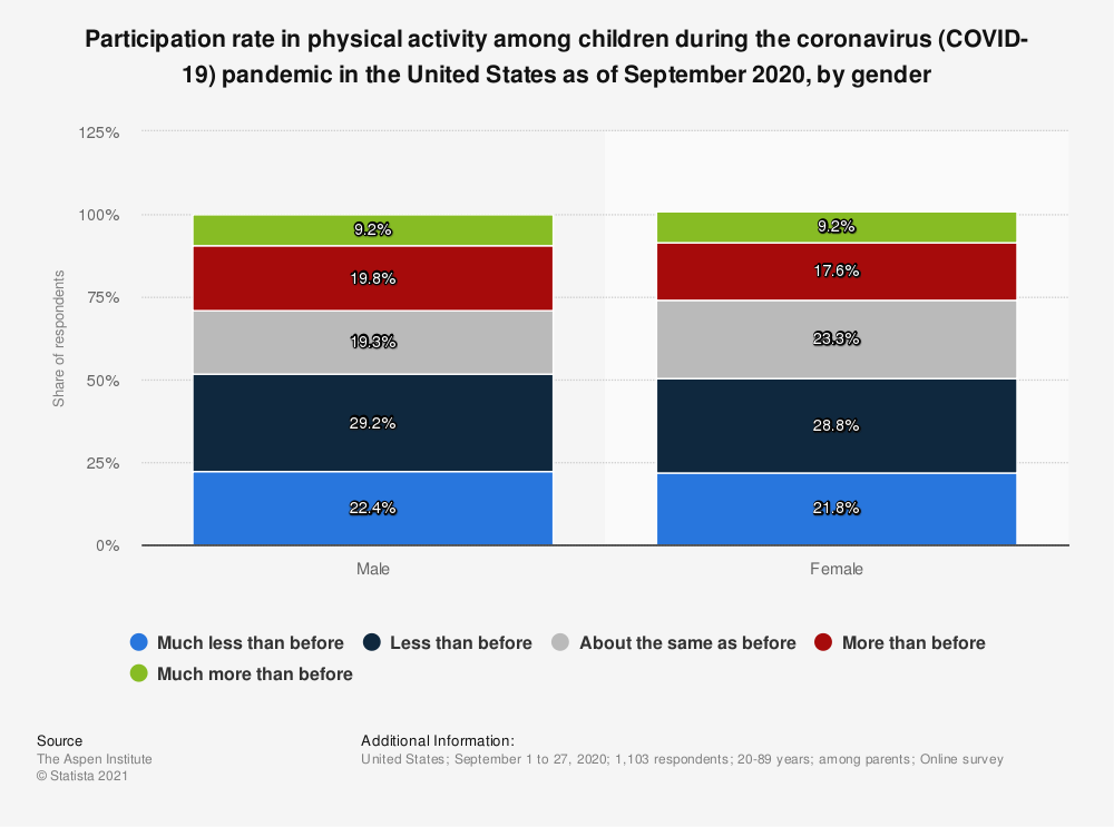 Statistic: Participation rate in physical activity among children during the coronavirus (COVID-19) pandemic in the United States as of September 2020, by gender   Statista