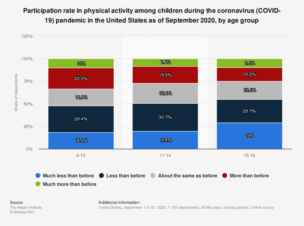 Statistic: Participation rate in physical activity among children during the coronavirus (COVID-19) pandemic in the United States as of September 2020, by age group | Statista