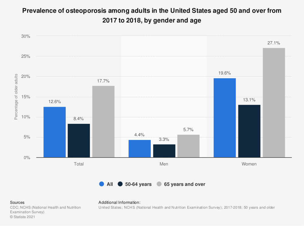 Statistic: Prevalence of osteoporosis among adults in the United States aged 50 and over from 2017 to 2018, by gender and age | Statista