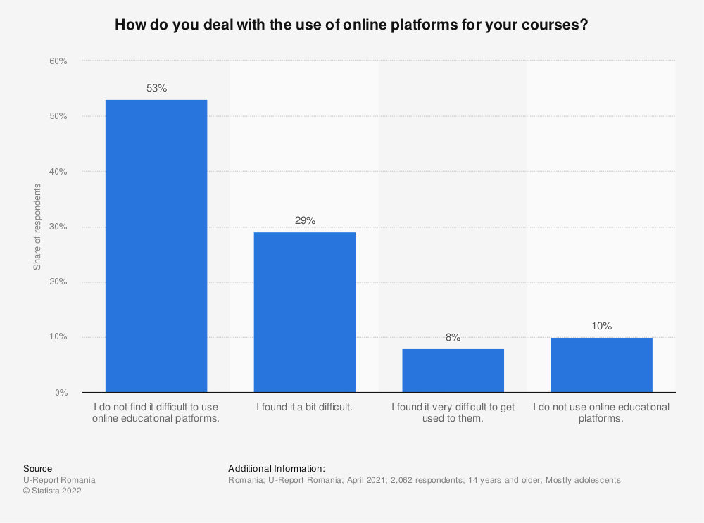 Statistic: How do you deal with the use of online platforms for your courses? | Statista