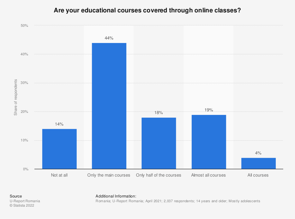 Statistic: Are your educational courses covered through online classes? | Statista
