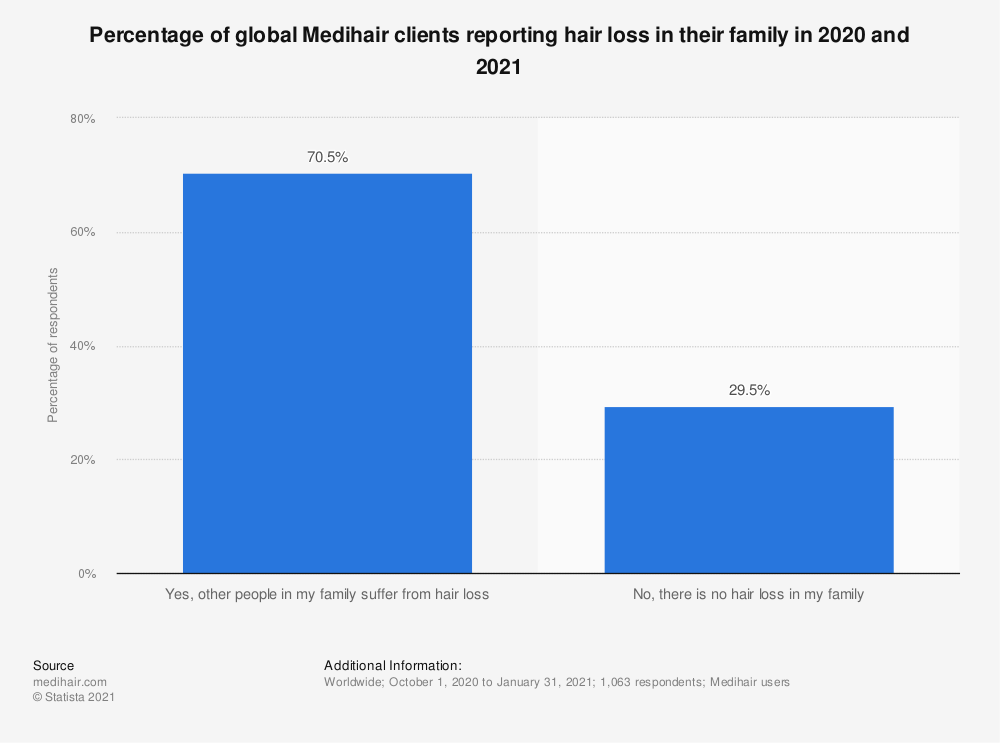 Statistic: Percentage of global Medihair clients reporting hair loss in their family in 2020 and 2021 | Statista